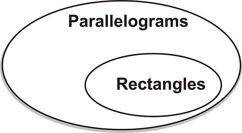 Classifying quadrilaterals ck 12 foundation think of a rectangle a rectangle is a type of parallelogram but not all parallelograms are rectangles heres a simple venn diagram of that relationship ccuart Choice Image