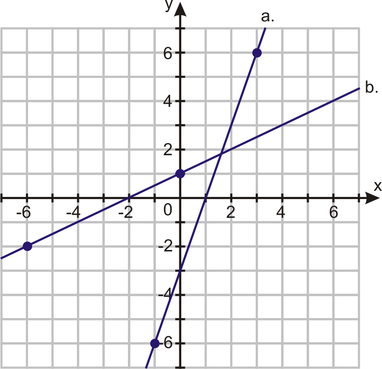 Slope And Rate Of Change Ck 12 Foundation