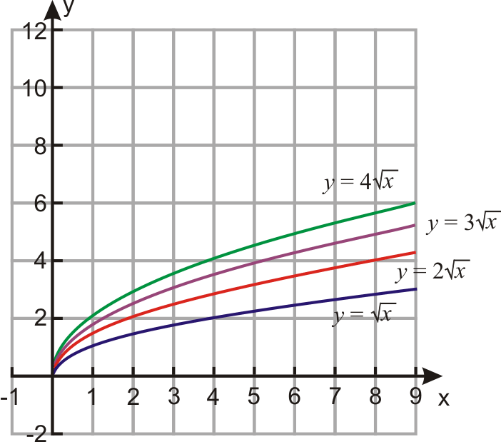 Graphs of Square Root Functions – Graphing Square Root Functions Worksheet