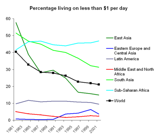 Graph showing percentage of people in the world that live in poverty