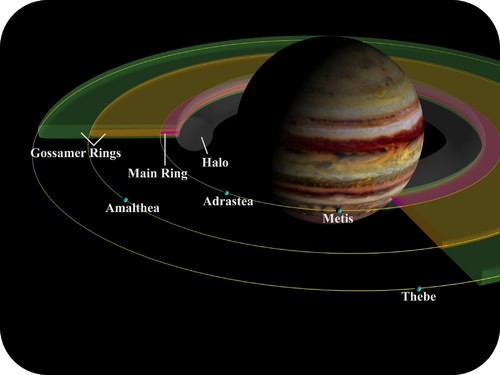 Jupiter's moons and rings obey centripetal force