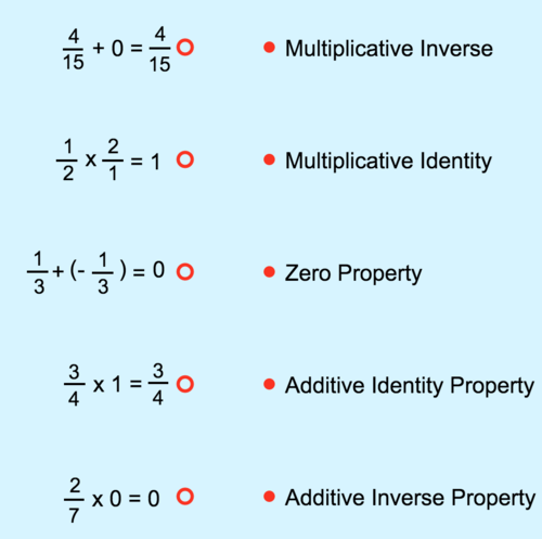 Identify and Apply Number Properties in Fraction Operations