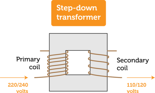 Schematic of a step down transformer