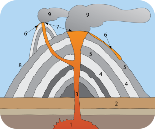 Cross section of a composite volcano, revealing alternating layers of rock and ash