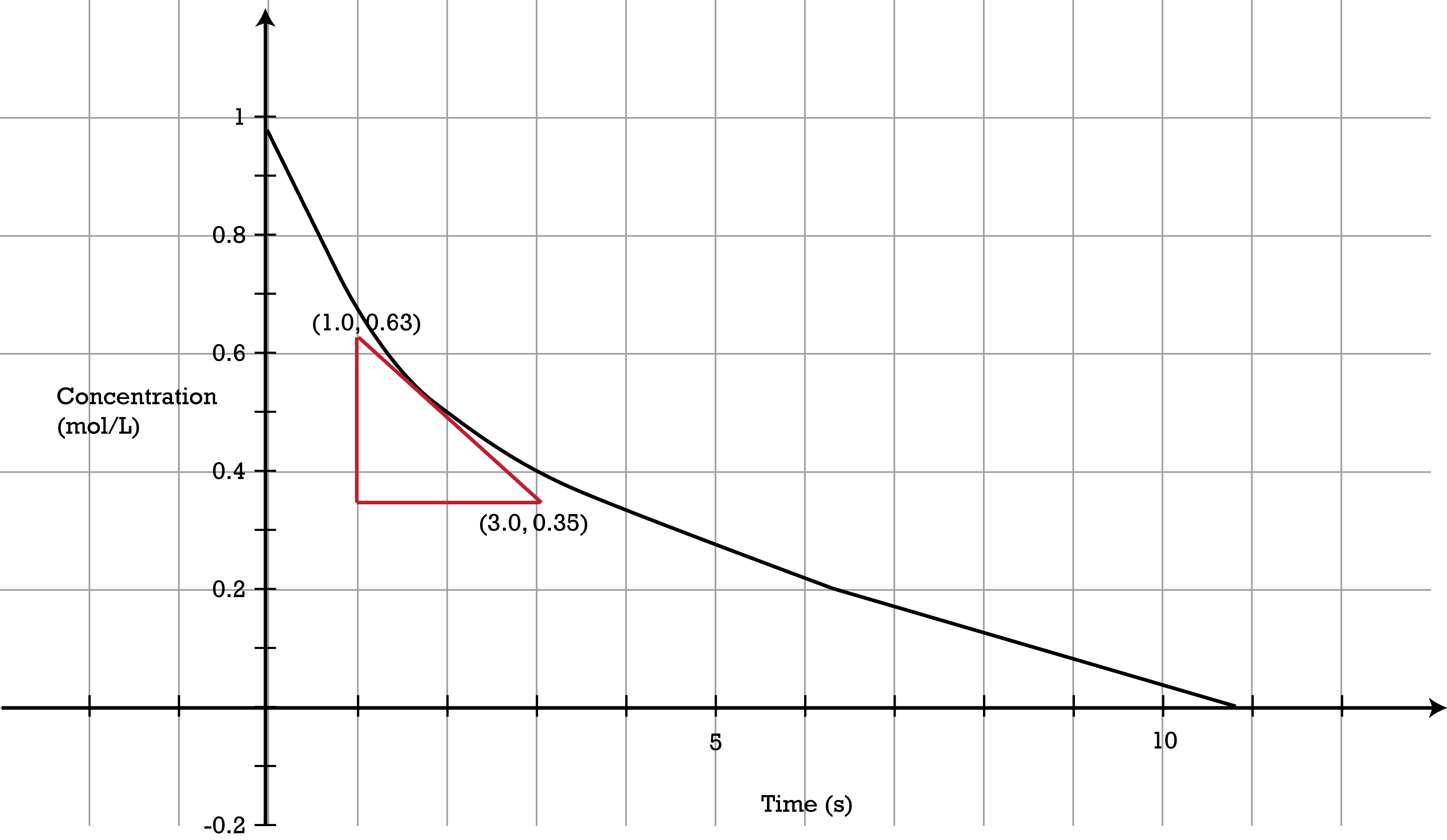 The instantaneous rate of a reaction can be measured by the slope of the tangent line at that point