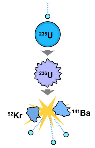 Fission reaction of Uranium-235