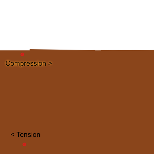 Compression vs. Tension: Geological Stresses