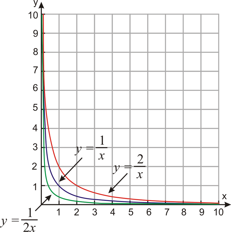 Graphs of Rational Functions – Rational Functions Worksheet