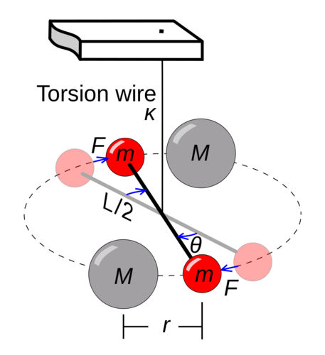 Cavendish's apparatus to measure gravity