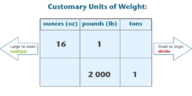 Conversion of Customary Units by Dividing