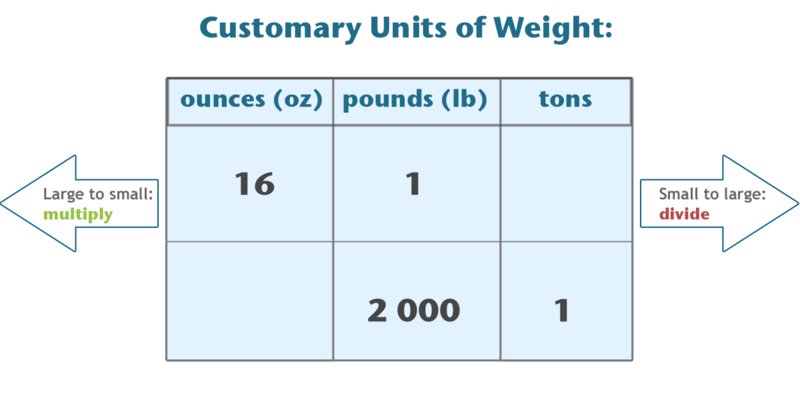 Convert Between Ounces Pounds and Tons ( Read ) | Measurement | CK ...