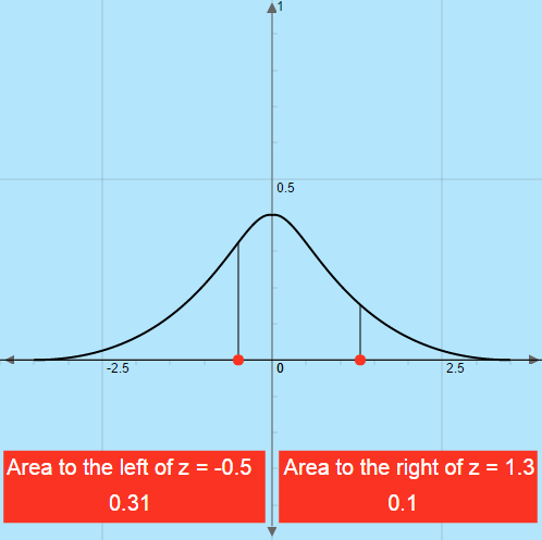 Normal Distribution: Z-Scores