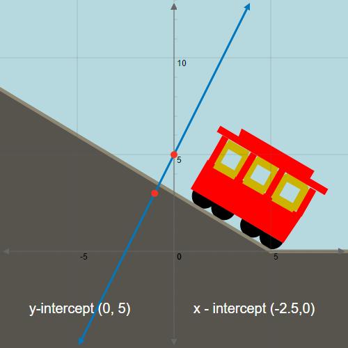 Slope Intercept Form Of Linear Equations Ck 12 Foundation