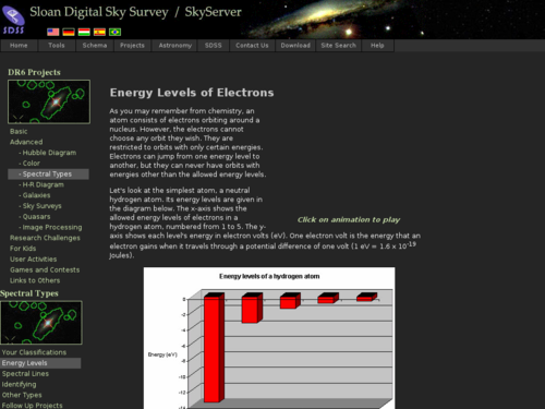 Energy Levels in Atoms