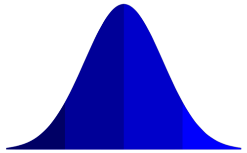 Polygenic traits result in a distribution that resembles a bell-shaped curve