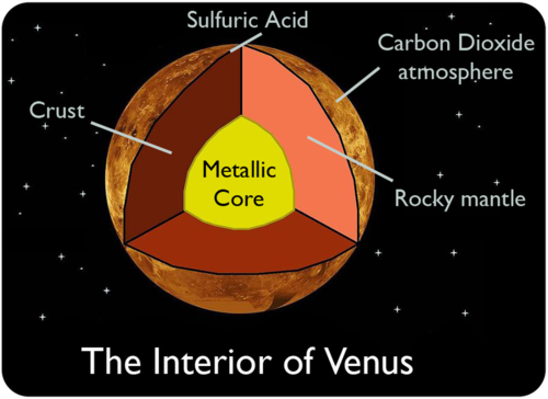 planet venus core - photo #7
