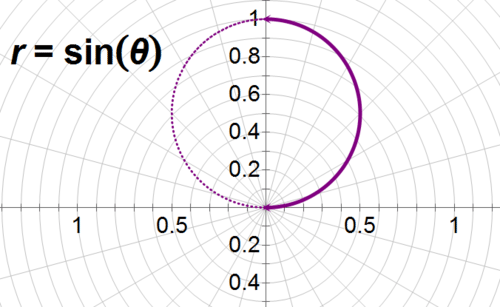 Polar Forms and Calculus: Length of a Curve