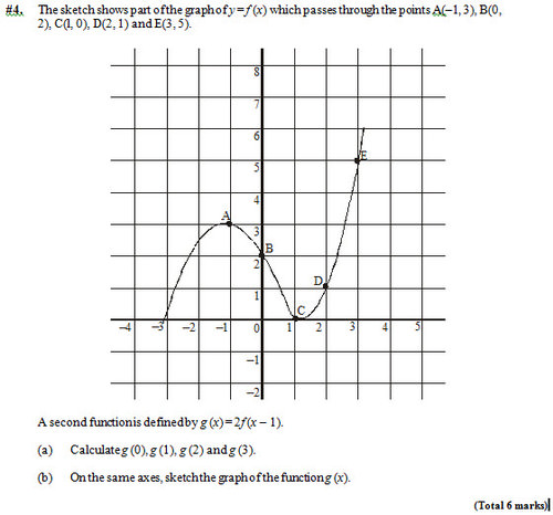 Transformations Of Functions Ck 12 Foundation