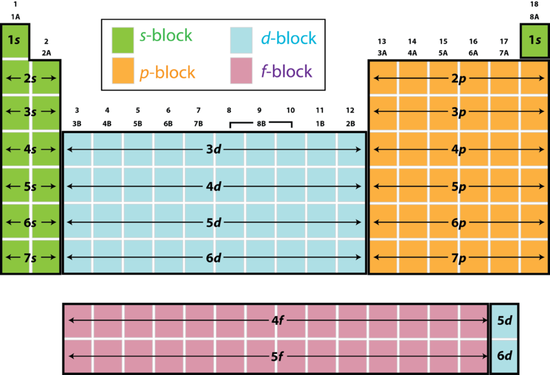 Electron configuration and the periodic table ck 12 foundation figure 2 a block diagram of the periodic table shows which sublevels urtaz Choice Image