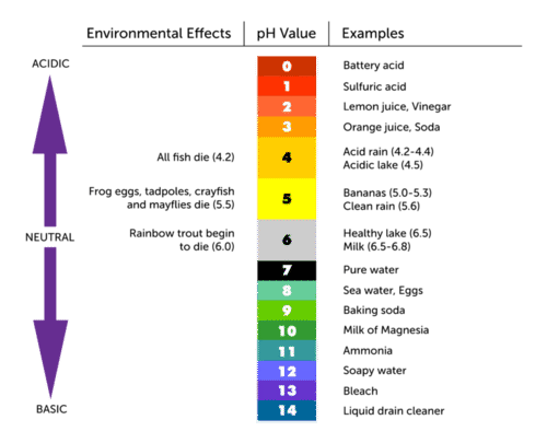 The pH scale measures acidity