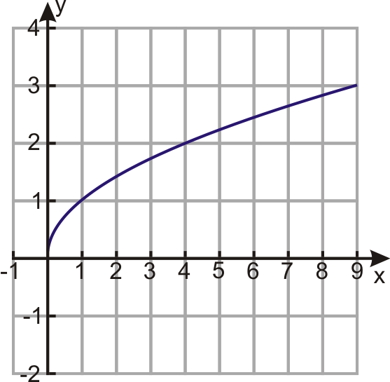 Graphing Square Root Functions – Graphing Square Root Functions Worksheet