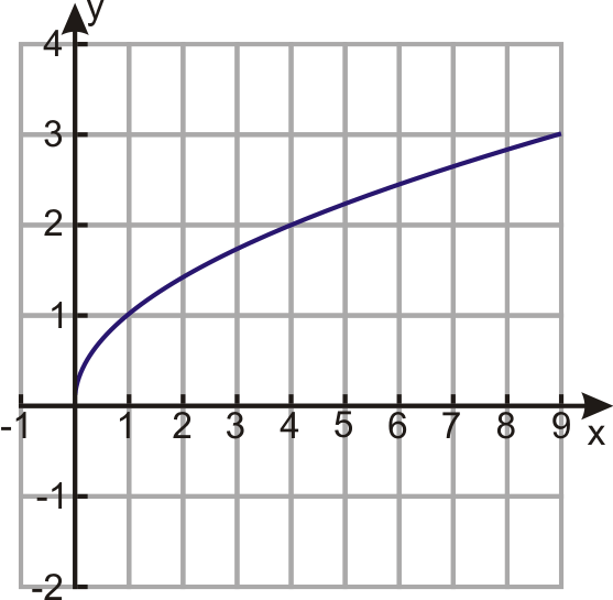 graphs of square root functions ck12 foundation