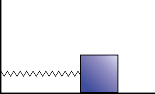 Simple harmonic motion with a spring and block