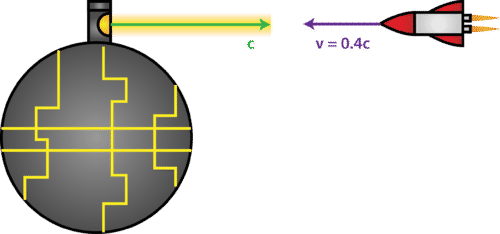 Time Dilation and Length Contraction   CK-12 Foundation