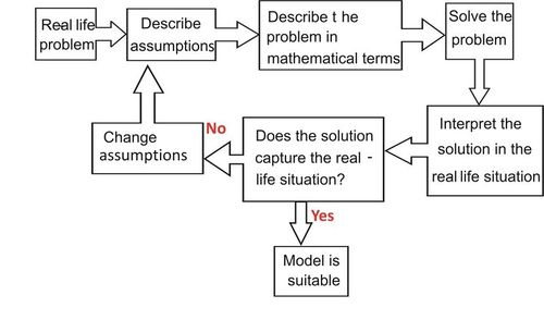 Applications of Function Models