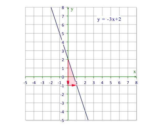 1b449dc7ae69 Encontrar la pendiente de una línea