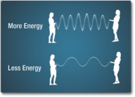 Relationship between frequency and energy