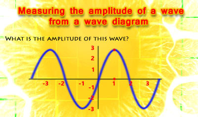 Measurable Properties of Waves - Example 5