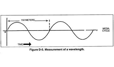 Wavelength Quiz - MS PS