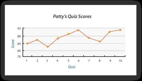Misleading Graphs (Identify Misleading Statistics) ( Read