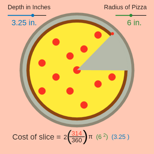 Linear Equations: Deep Dish Pizza