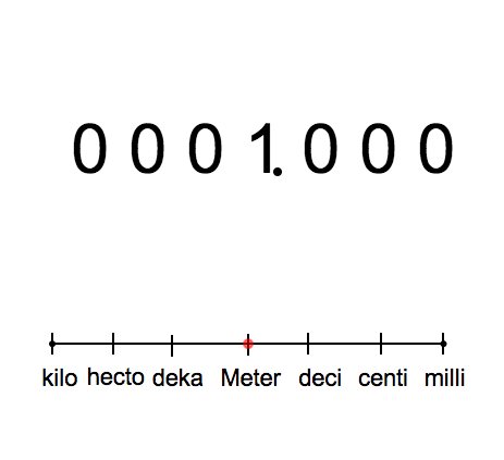 Decimal Conversions: Metric Prefixes