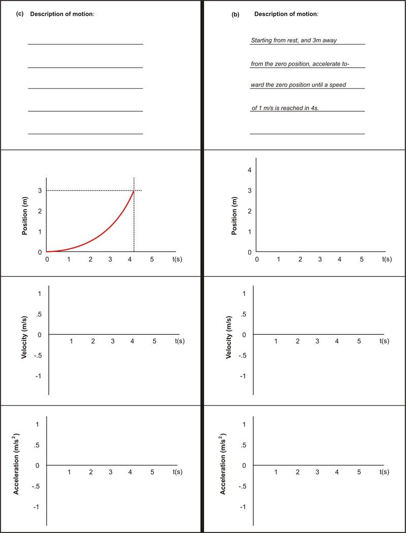 Description of Motion: graphs c and d