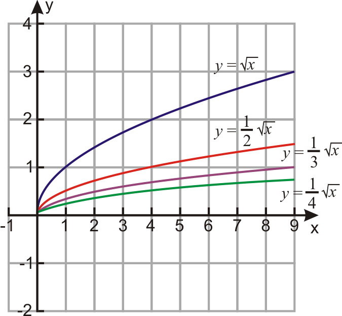 Graphs Of Square Root Functions Ck 12 Foundation
