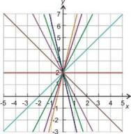 Gráficas de ecuaciones lineales mediante el uso de intersectos