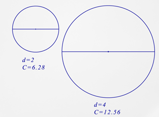 diameter or radius of a circle given circumference read