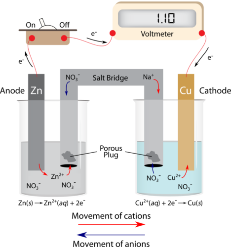 Electrochemical cells ck 12 foundation diagram of a voltaic cell figure 1 ccuart Image collections