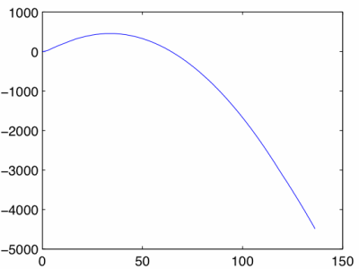 Plot of altitude versus time.
