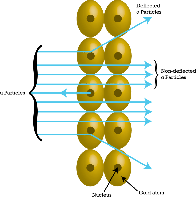 Rutherford Scattering   Quantum Mechanics   Atomic Nuclei   Atomic