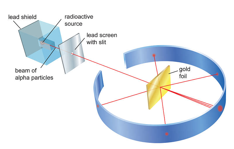 Rutherford's gold foil scattering experiment