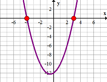 Graphs to Solve Quadratic Equations