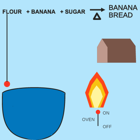 Reactants and Products: Baking Banana Bread