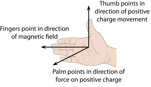 Illustration of the right hand rule for force