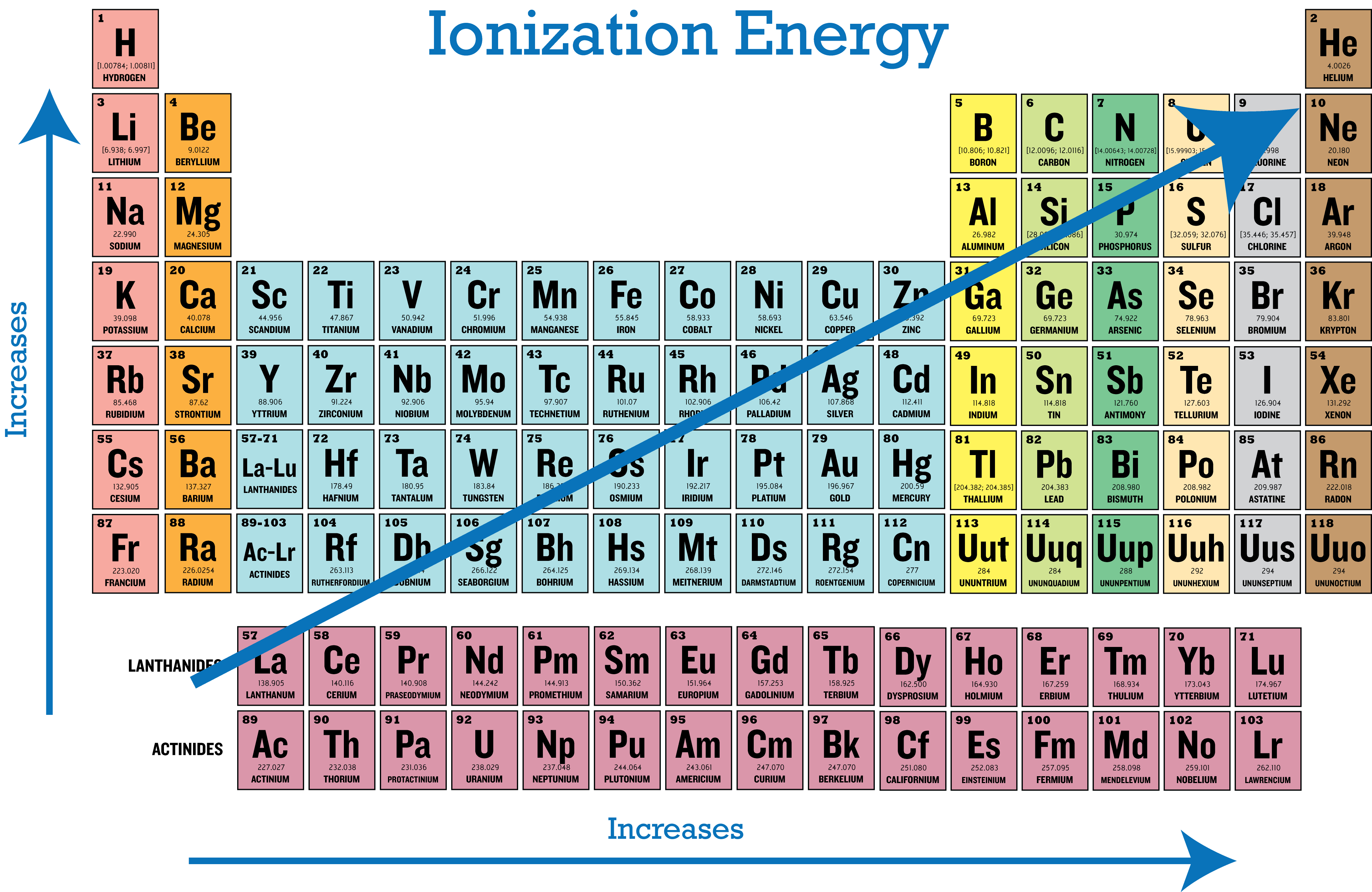Periodic Trends in Ion...