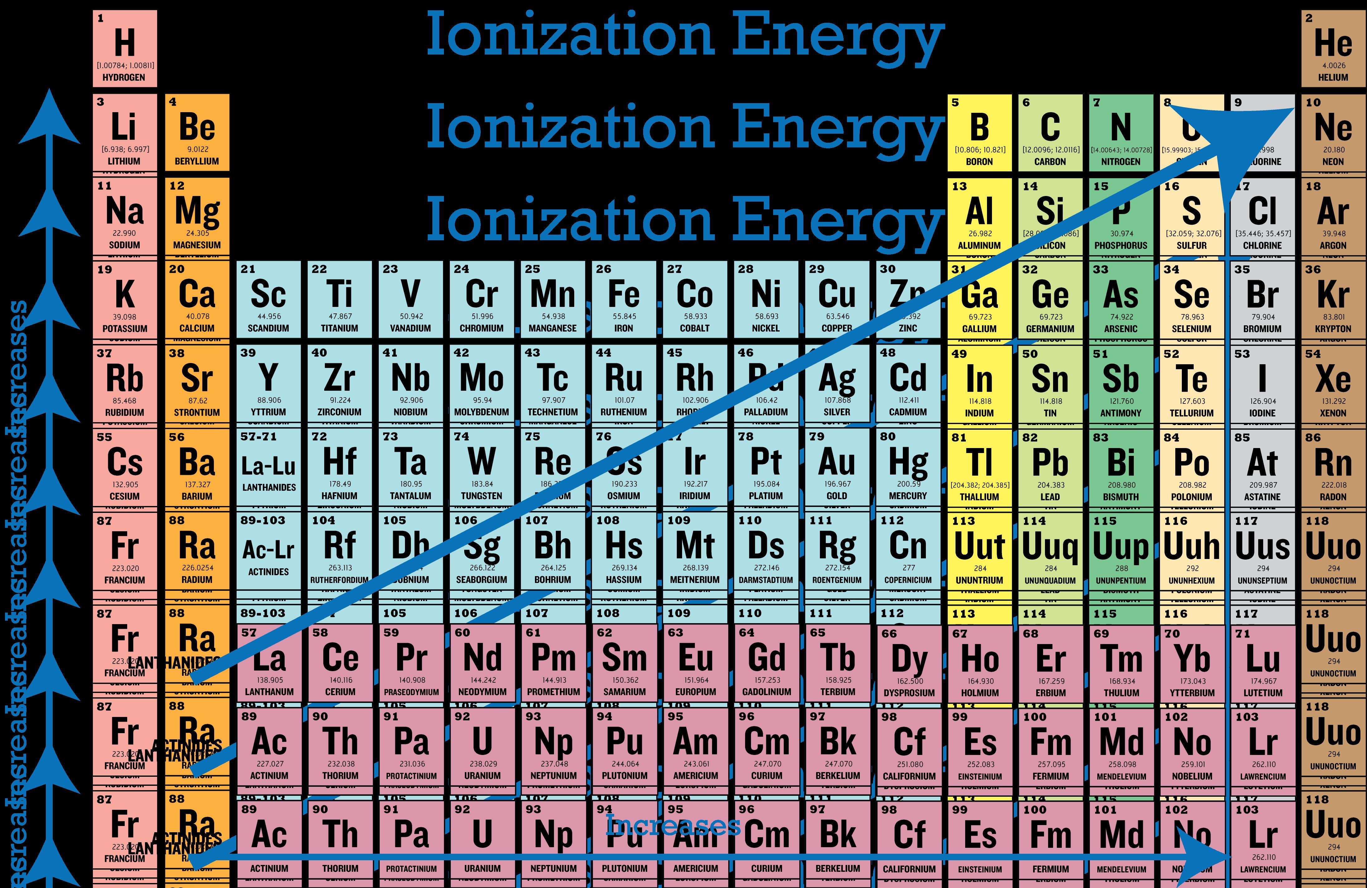 Periodic Trends In Ionization Energy