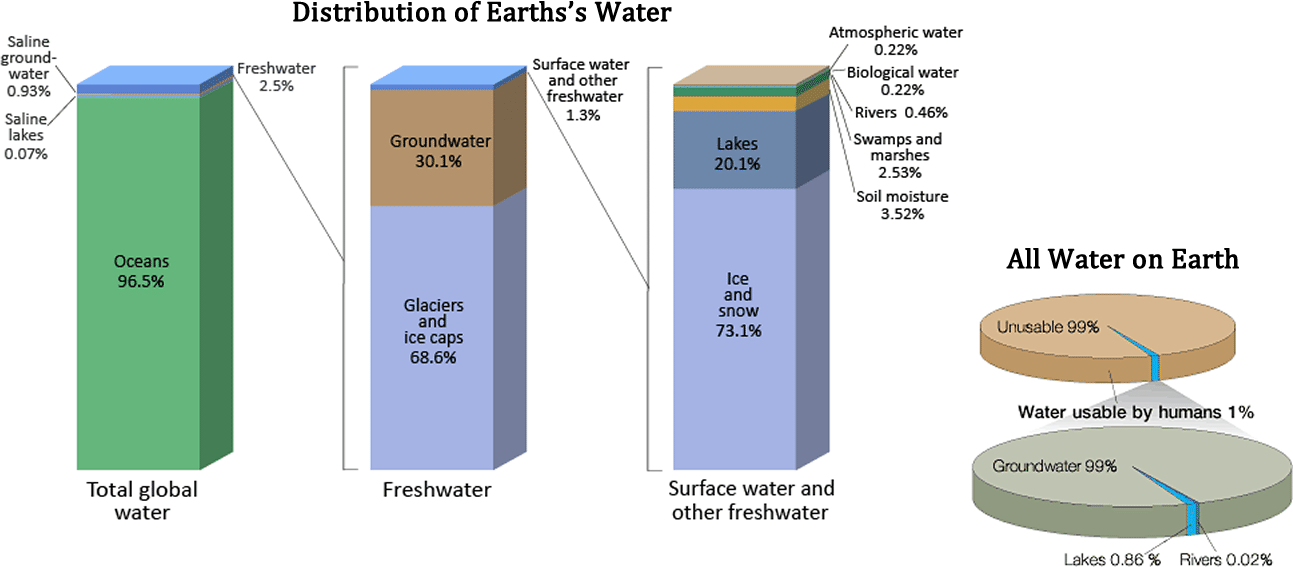 71 water cycle and fresh water supply environmental biology bar chart distribution of earths water including total global water fresh water and surface water and other fresh water and pie chart water usable by ccuart Images
